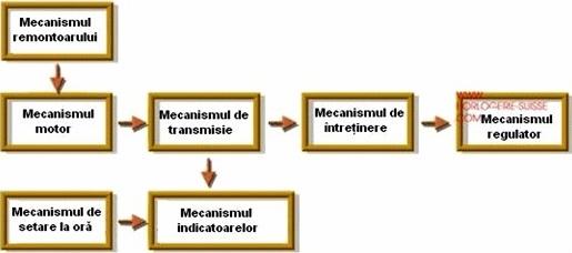 x01-schema bloc